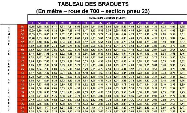 Histoire De Braquets Forum Cyclisme De Velo Club Du Net